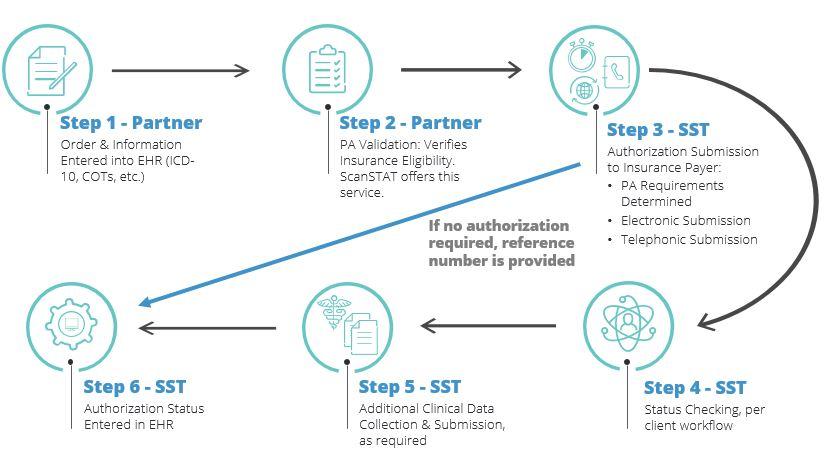 Prior Authorization Flow