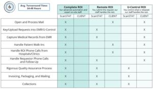 ROI Service Models Comparison Chart